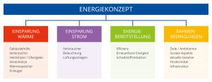 Diagramm Energiekonzepte