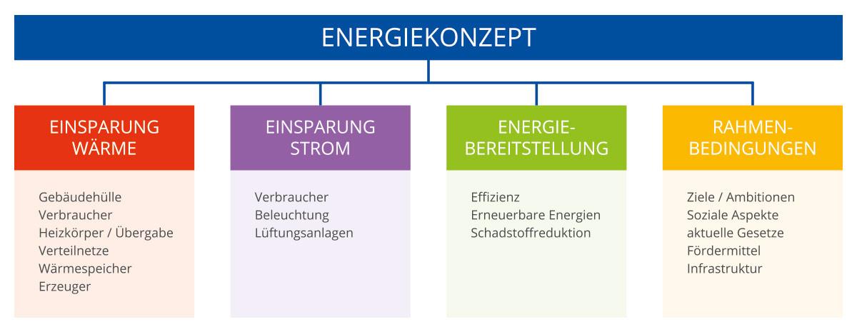 Diagramm Energiekonzepte - Enakon